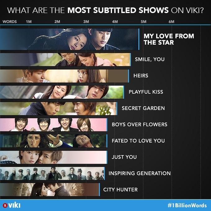 Viki Most Subtitled Shows